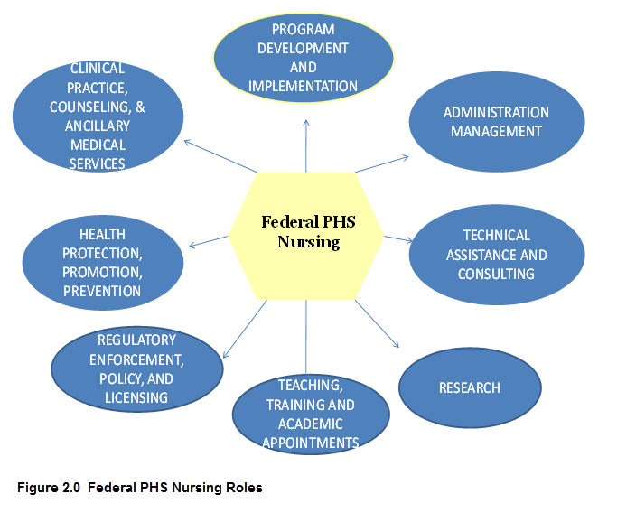 roles of nurses I'm here to set the record straight i am as much a rn as the next nurse and i do patient care operating room nurses assess, diagnose, plan, intervene, and evaluate their patients just like every other nurse.